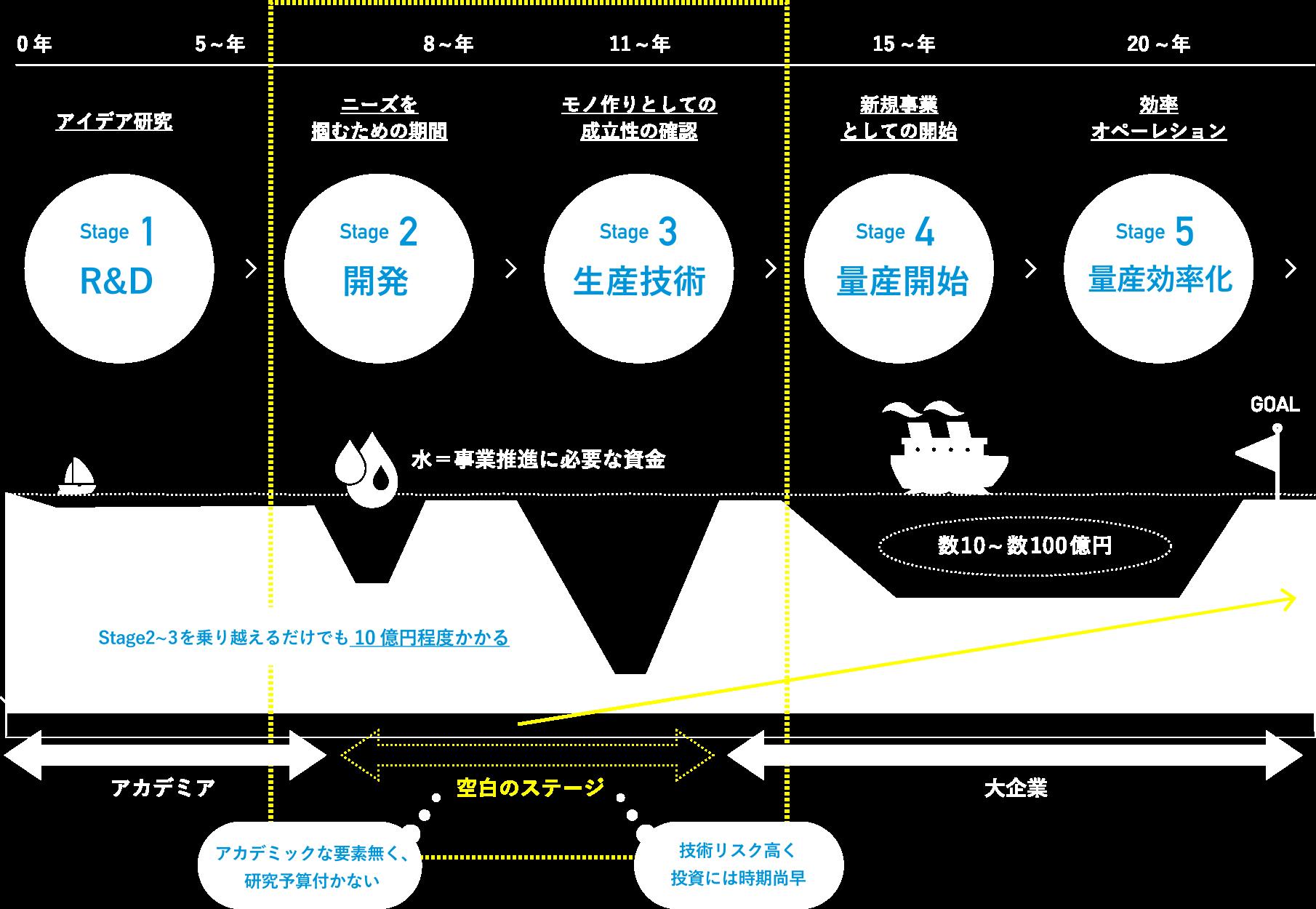 素材・化学産業における事業ステージ