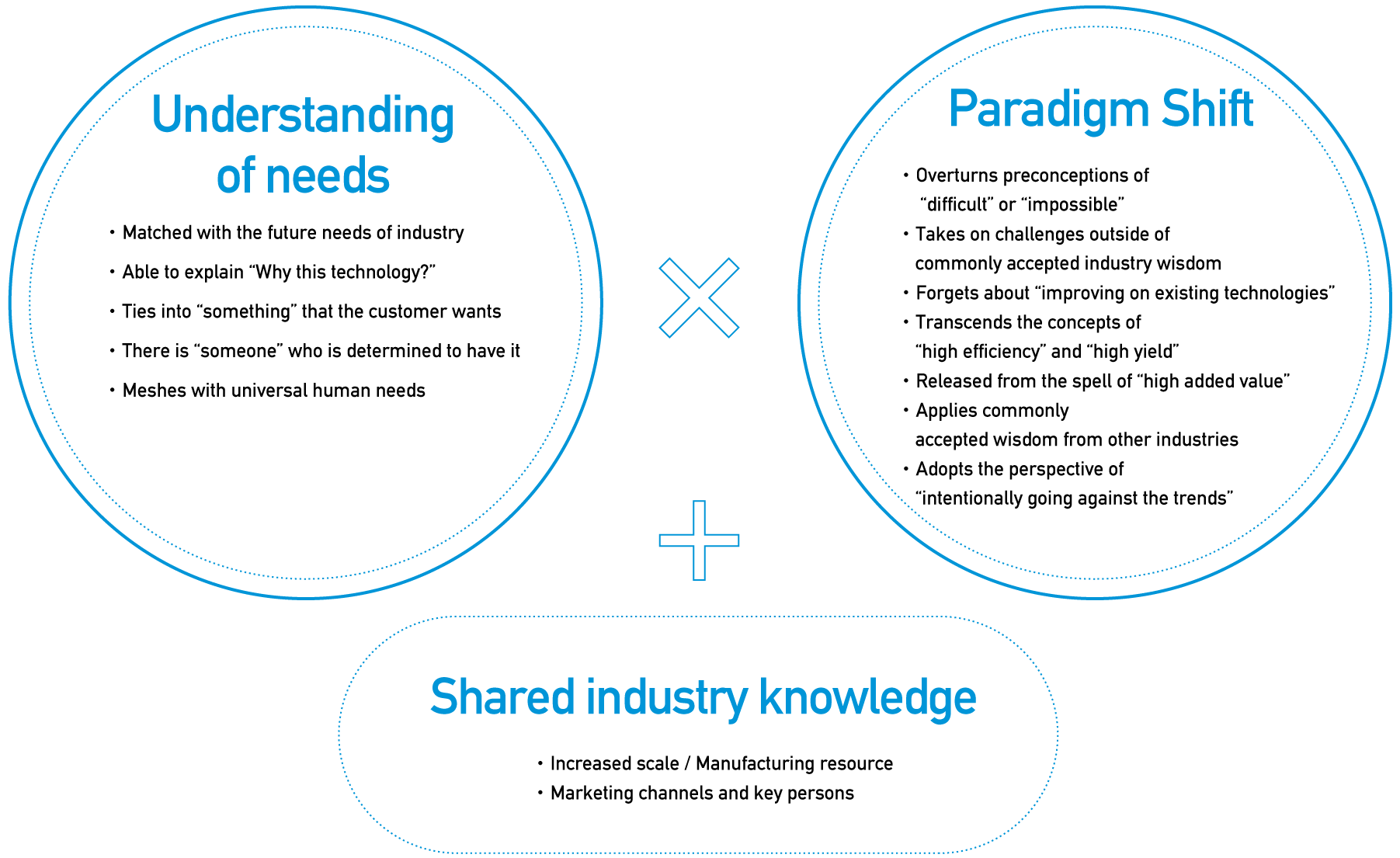 Understanding of needs, Paradigm Shift, Shared industry knowledge
